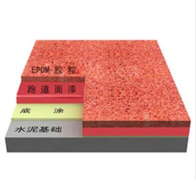 EPDM颗粒<em style='color:red'>塑胶地面</em>(含施工)图片