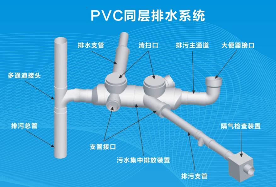 PVC-U同层排水<em style='color:red'>混合器</em>图片