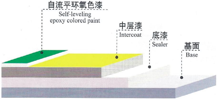 环氧自流平<em style='color:red'>地坪系统</em>图片